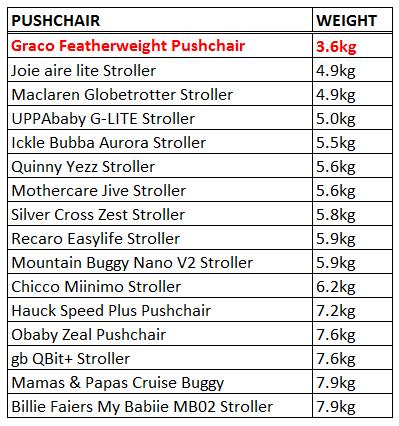 Lightest pushchair